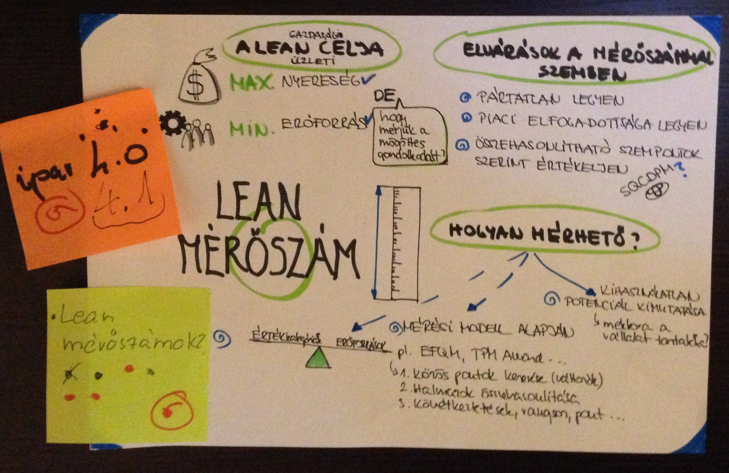 Lean measure_BLean Coffee_ParLS